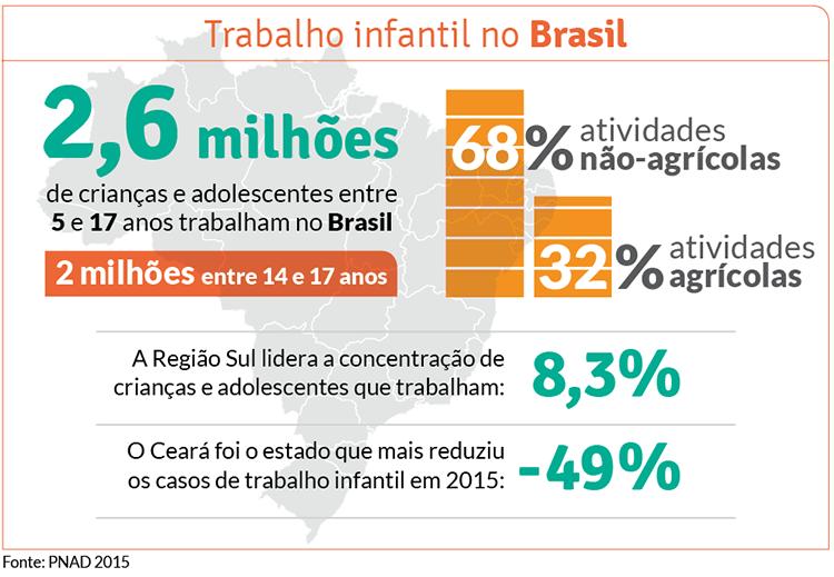 grafico-brasil