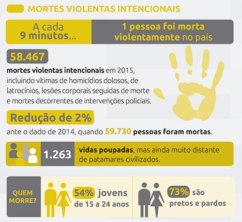 Fonte: 10º Anuário Brasileiro de Segurança