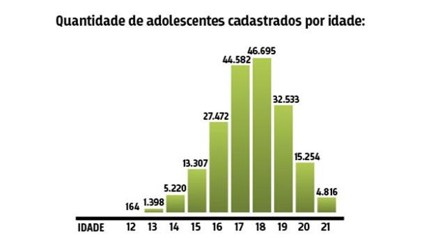 Crédito: dados do Cadastro Nacional de Adolescentes em Conflito com a Lei, do Conselho Nacional de Justiça (CNJ).