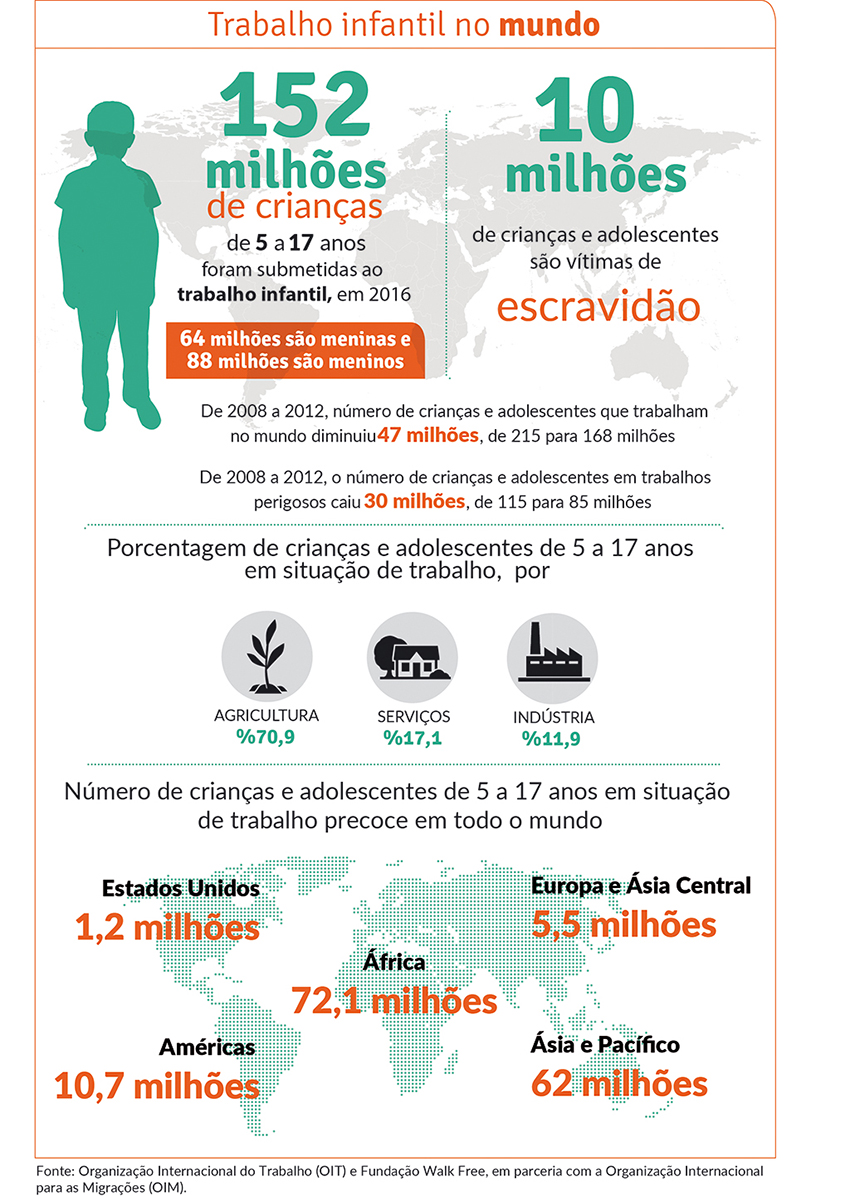 152 milhões de crianças entre 5 e 17 anos foram submetidas ao trabalho infantil, em 2016. 64 milhões são meninas e 88 milhões são meninos.