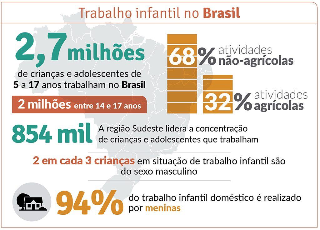 Números do trabalho infantil no Brasil